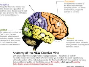 NEw creative mind